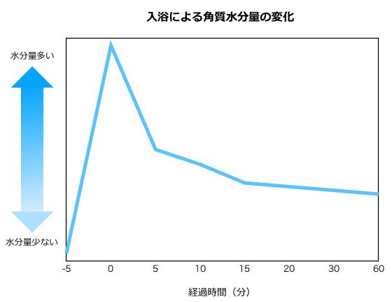 graph_moisture